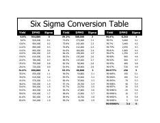 Six Sigma Conversion Table Yield Dpmo 6