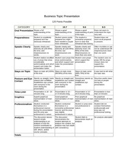Business Topic Presentation Rubric