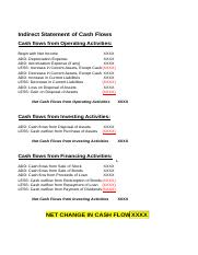 State of Cash Flows Indirect Method