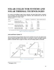 Notes on Solar Thermal Technologies