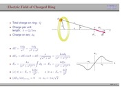 34. Electric Field of Charged Ring