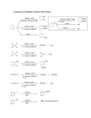 Comparison__of_Oxidation_reactions_with_KMnO4