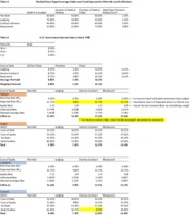 Marriott Cost of Capital Data