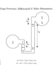 Gage Pressure and Forces