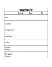 Modals+of+Possibility-chart+for+present+future+and+past.docx