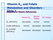 Topic 6d - Vitamin B12 and Folate Metabolism and Disorders