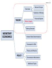 L4_SLIDES_Money Supply.pdf
