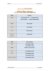 Anti TB schedules - Copy