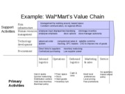 Value Chain Analysis Example - Wal-Mart