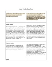 major works data sheet huckleberry finn Major works data sheet huckleberry finn ap english: literature and composition name: larissa maggard major works data sheet major works data sheet page 2 major works data sheet page 3 characters name role in the story significance adjectives marlow kurtz general manager kurtz's intended marlow's aunt russian trader african mistress.