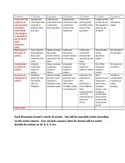 Rubric FA18 Discussion Boards--25 points.docx