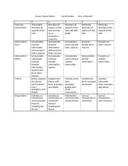 Essay-Project Rubric