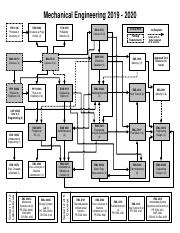 2019-20 Mechanical Flow Chart.pdf