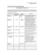 Criminological Theories Chart Doc Ajs 514 Version 2 1 University Of Phoenix Material The