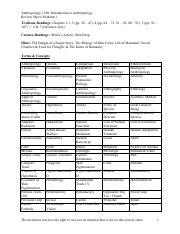 Anthro 1100_Review Sheet Midterm.pdf