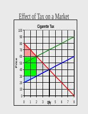 Effect of Tax on a Market.ppt