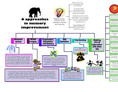 Six approaches to memory improvement.pdf