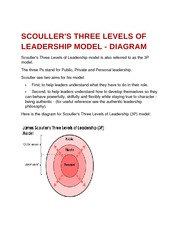 Scouller's Three Levels of Leadership model - diagram