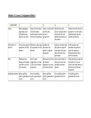 Module 15 Lesson 2 Assignment Rubric
