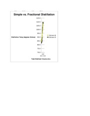 organic chem distillation lab Answer to organic chem post lab questions: distillation 1) from the boiling point vs volume graph for your simple distillation, w.