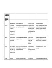 Drugs Assignment Worksheet (1).doc