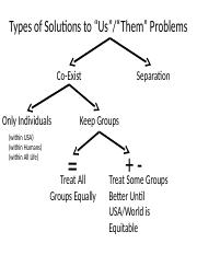 Types of Solutions.pptx