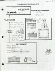 US GOV- American political system chart