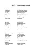 2015 CCCSCA Women Soccer All-State Team.docx