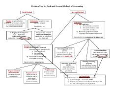 Cash and Accrual Methods Decision Tree-2