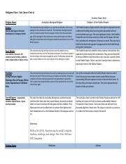 Religions Chart Template (1) 2nd revision.docx