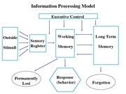07 Information Processing Model