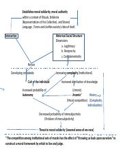 Durkheims core model (3).docx