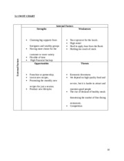 SWOT CHART in business