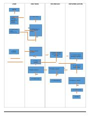 Assignment 1 flowchart
