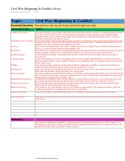 Civil War (Beginning & Conflict) Notes.pdf