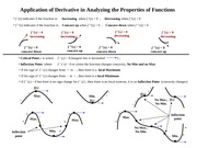 Notes on Applications of Derivative in Analyzing the Properties of Functions