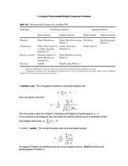 Psychology 311_Steiger_Lecture Notes on a Catalog of Multiple Comparison Procedures