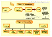 5-accounting-types