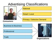 Advertising Classifications