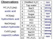 conductivity-lab-answers