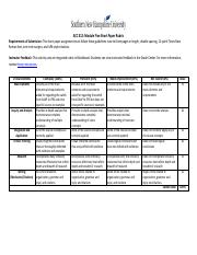 ACC 312 Module Five Short Paper Rubric