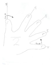 Trigonometry - Left Hand angle trick