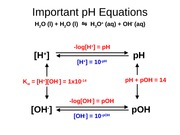 Important pH Equations