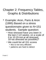 Chapter 2 - Frequency Tables, Graphs, & Distributions
