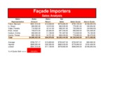 2-1 Part 1 Facade Importers Sales Analysis