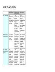 CapstoneRubricTask1 doc - FDP Task 1(1116 Not Evident A Organization