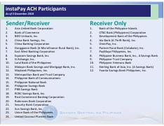 Instapay Participants pdf - instaPay ACH Participants As of