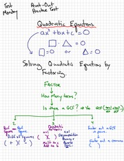 Quadratic Eqn Notes