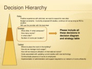 decision diagram and strategy table tips