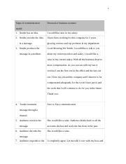 communication process worksheet 1 communication process worksheet genevieve b twing com 295. Black Bedroom Furniture Sets. Home Design Ideas